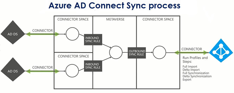 AAD sync process